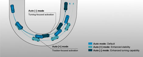 Subaru Vehicle Dynamics Control images - Core Technology